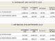 Αύξηση 12,83% των εγγεγραμμένων ανέργων στο 12μηνο